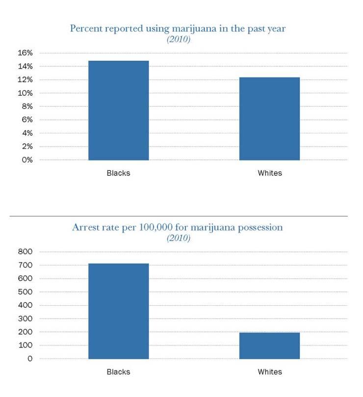 Marijuana Use By Race