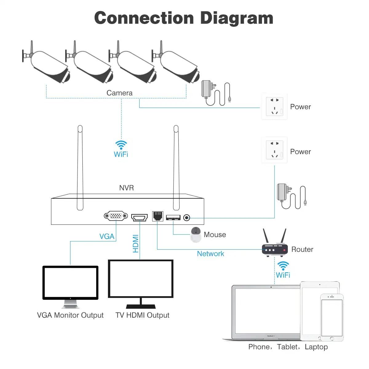 Nvr Ip Camera Wiring Diagram