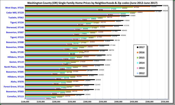 Washington County Single family home prices (2012-2017)