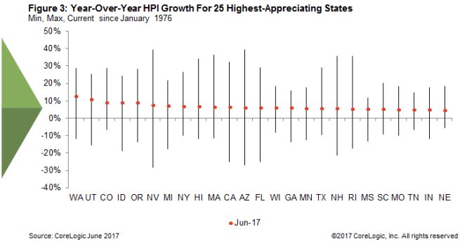 Corelogic HPI Home Price Growth