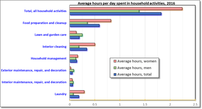 Daily time spent in household chores (hours, 2016)