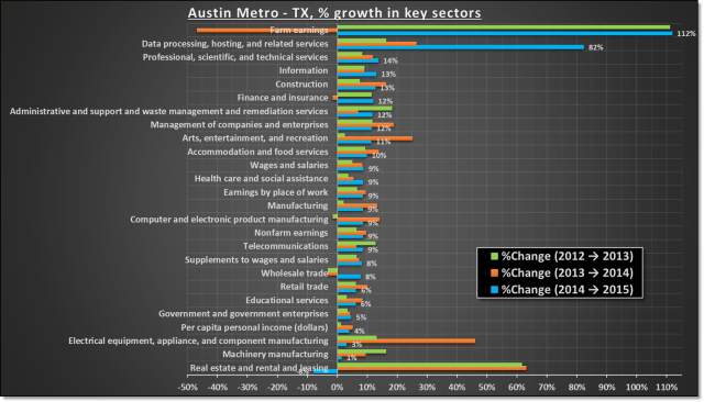 Economic growth in austin