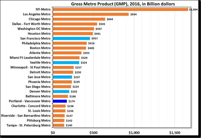 Gross metropolitan product