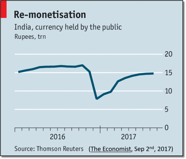 Indian currency in circulation