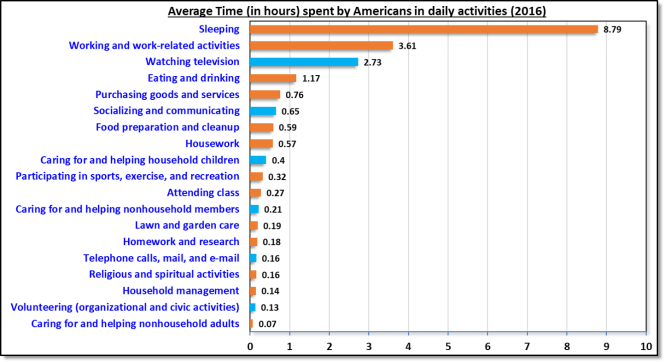 Average hours per day spent