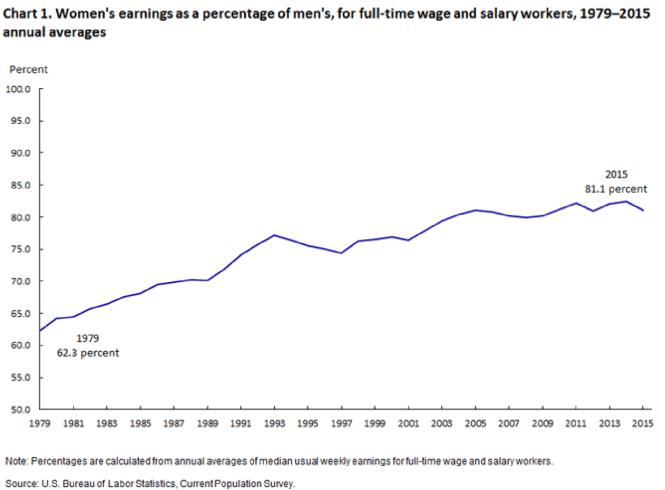 women's wage vs men's wage
