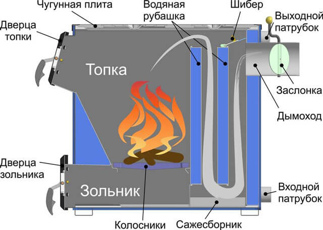 Dibujo de una caldera ardiente larga con sus propias manos.