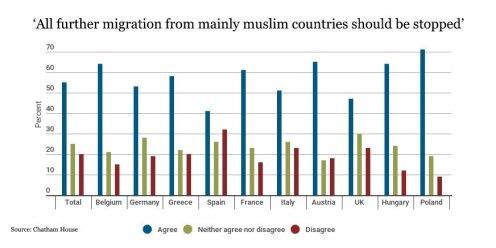 Любят иммигрантов больше, чем любая другая страна в Европах.