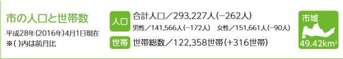 人口201604