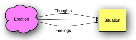 Emotion -> Situation
