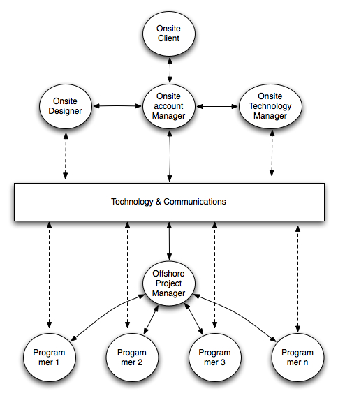 Oursourcing Model: Take 2