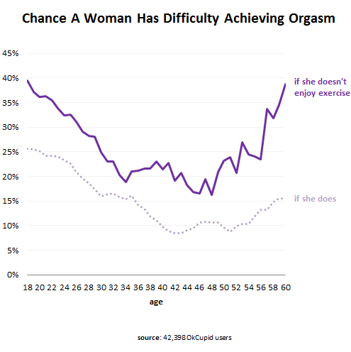 who Percentage orgasm women of achieve