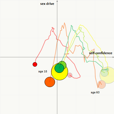 sex drive age chart