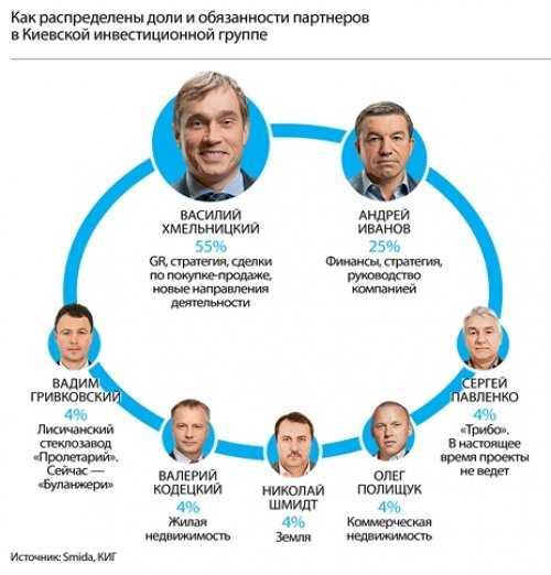 Василий Хмельницкий: засланный олигарх • Skelet.Info