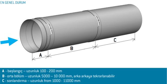 kumas-kanal-uzunluk