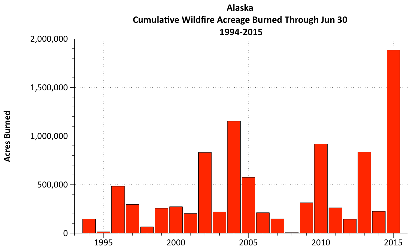 Could The Alaska Fire Season Top The Record Year Of