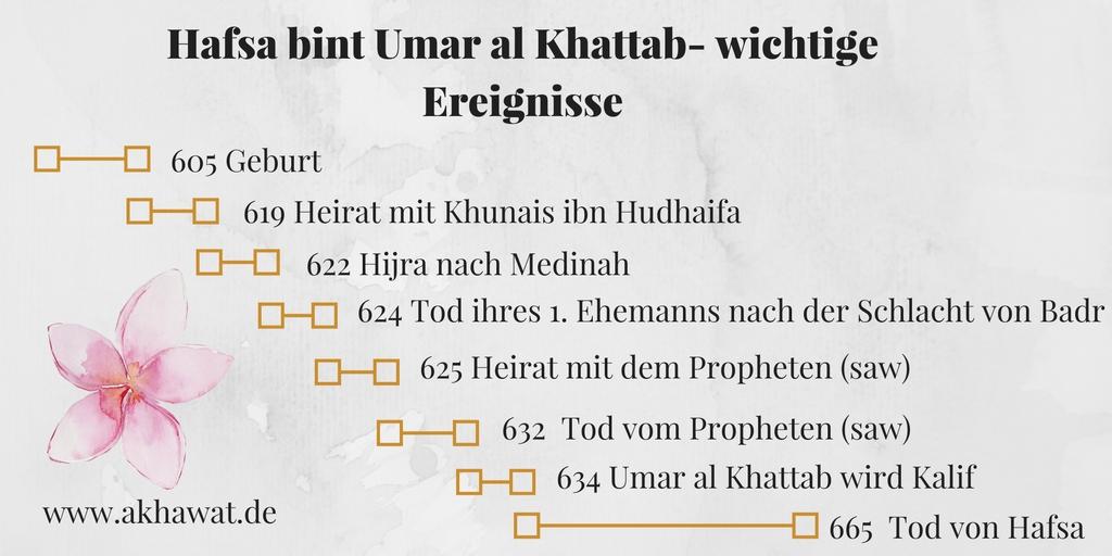 Hafsa Frauen des Propheten Leben