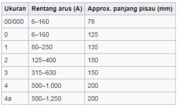 8. Tabel Sekring NH Fuse