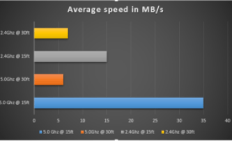 Avg throughput