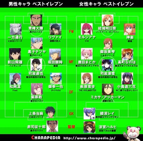 fans-vote-for-anime-characters-football-team