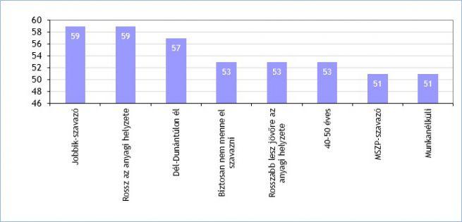 Az átlagosnál sokkal idegenellenesebb társadalmi csoportok