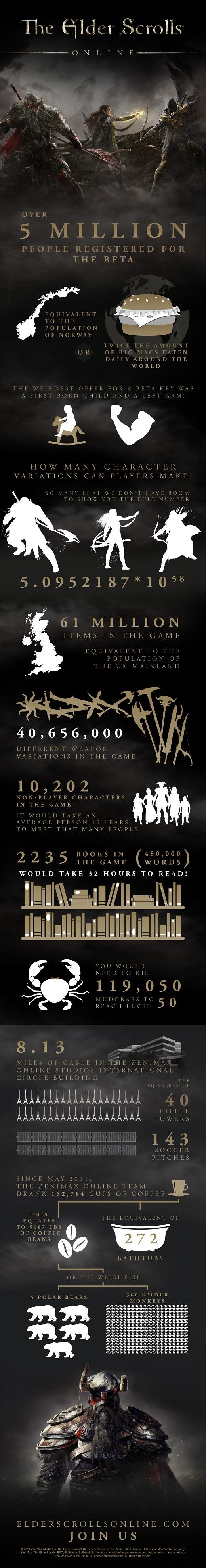 The Elder Scrolls Online infographic 520