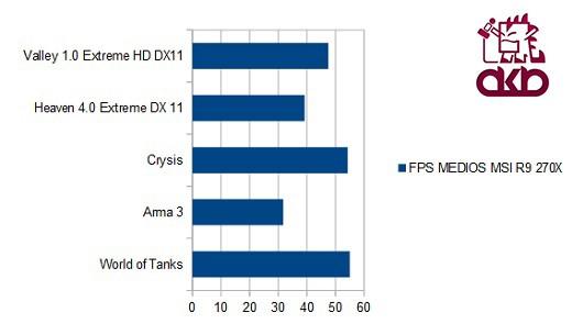 grafica fps MSI R9 270X_AKB