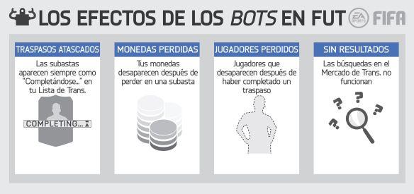 FIFA Bots