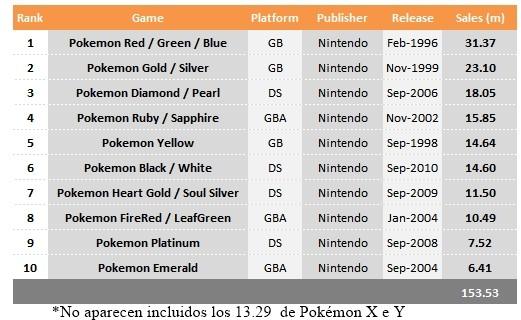 Pokémon Sales