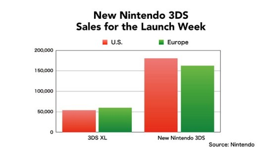 new 3ds sales