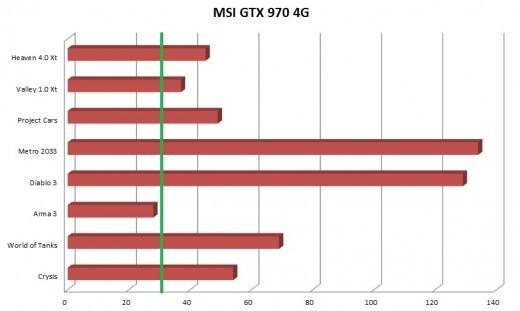 msi gtx 970 fps medios