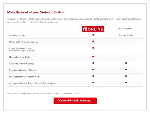 El servicio online del Nintendo Switch costará $20 dólares anuales