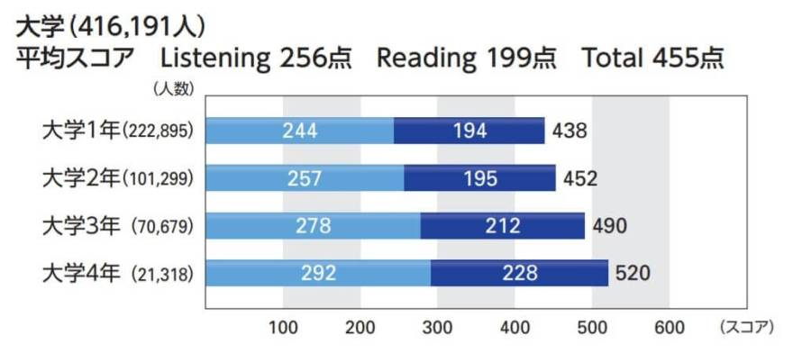 IIBCの資料(大学生のIPテスト平均点)