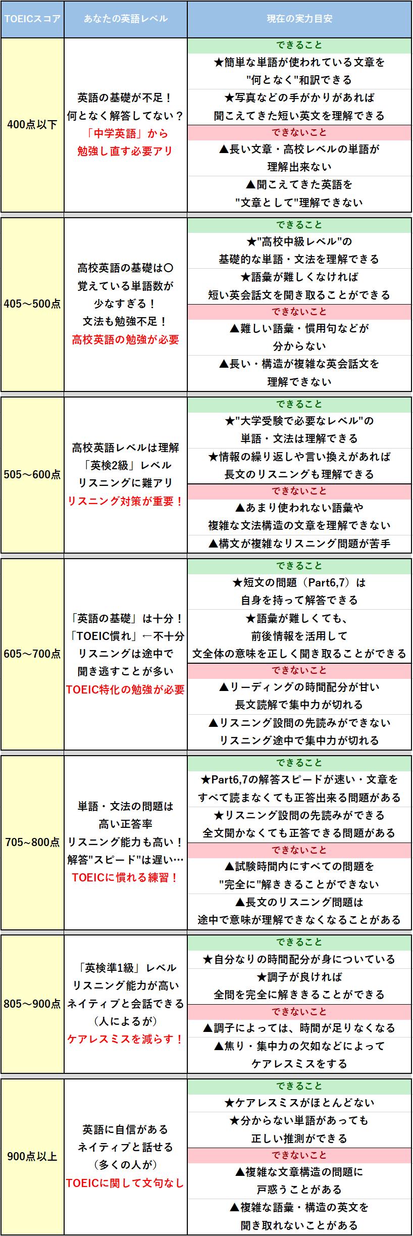TOEICスコアの目安表
