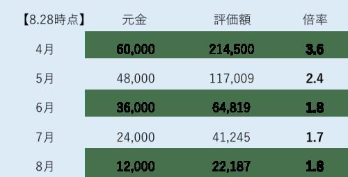 毎月1,000円をコインチェック銘柄に投資