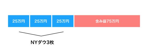 NYダウ投資の現状【1/15時点】