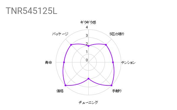 弦交換の件『SIT STRINGS ( エスアイティストリングス ) / TNR545125L』