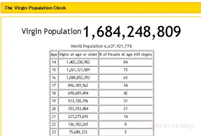 世界処女童貞人口表