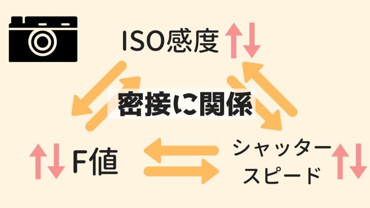 ISO感度F値シャッタースピードの関係