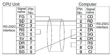 PLC Omron CJ1M Series: Koneksi Serial ke Komputer