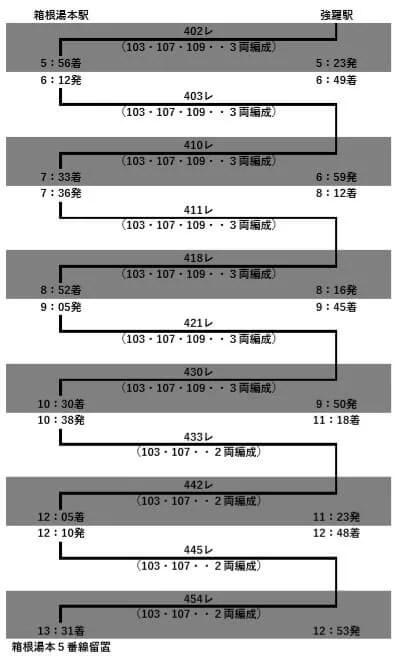 103 107 - 箱根登山鉄道の103-107編成が引退へ
