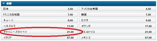 WBSCプレミア12:日本&韓国の優勝オッズは