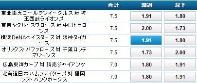 横浜DeNA対阪神タイガースのトータルランのオッズ