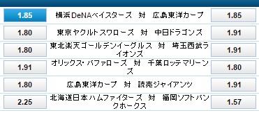 横浜DeNAの勝利オッズ:ウィリアムヒルでプロ野球を遊ぶ