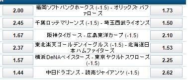 4月9日ハンデ付き試合予想オッズ:ウィリアムヒル