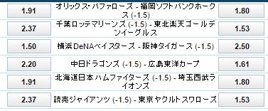 5月15日プロ野球公式戦ハンデ付き試合オッズ:ウイリアムヒル