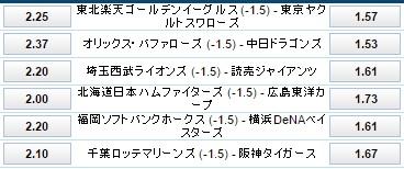 プロ野球交流戦6月7日ハンデ付き試合オッズ:ウィリアムヒル