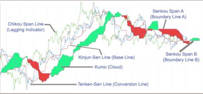 Ichimoku cloud chart six components BuzzingStocks Akme Consulting akmedotcodotin