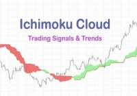How To Trade Using Ichimoku Cloud To Desire