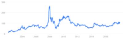 Multibagger stock NLC India chart price history